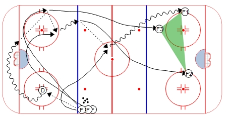 Hockey Breakout Drill