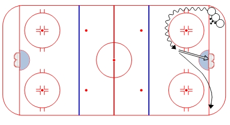 2 cycle give and go: 1 player from line 1 leaves with the puck and walks up the boards, then cycles back to player from line 2 2