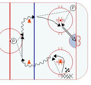 Bandits goalie drill