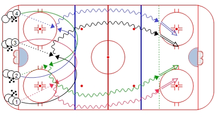 4-Pass Hockey Warm-Up Drill