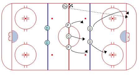 Breakout, Regroup, Regroup, Attack Drill