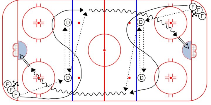 """S"" Warm-up Drill"