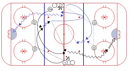 1 on 0 Headman Drill