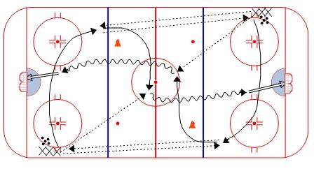 Full Ice 3 Pass and Shot Drill