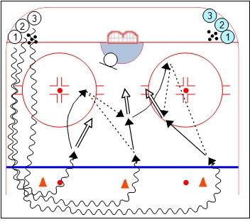 3 Cone Rebound Drill