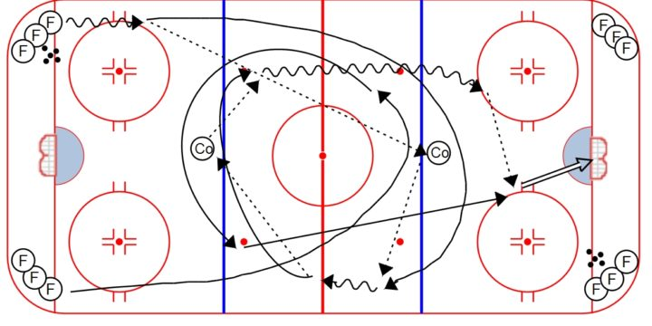 Coach Regroup 2 on 0