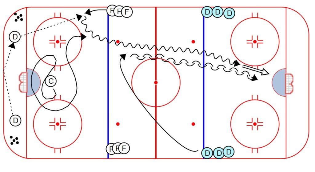 Hockey Drills – Weiss Tech Hockey Drills and Skills
