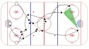 3 man weave – weiss tech hockey drills and skills