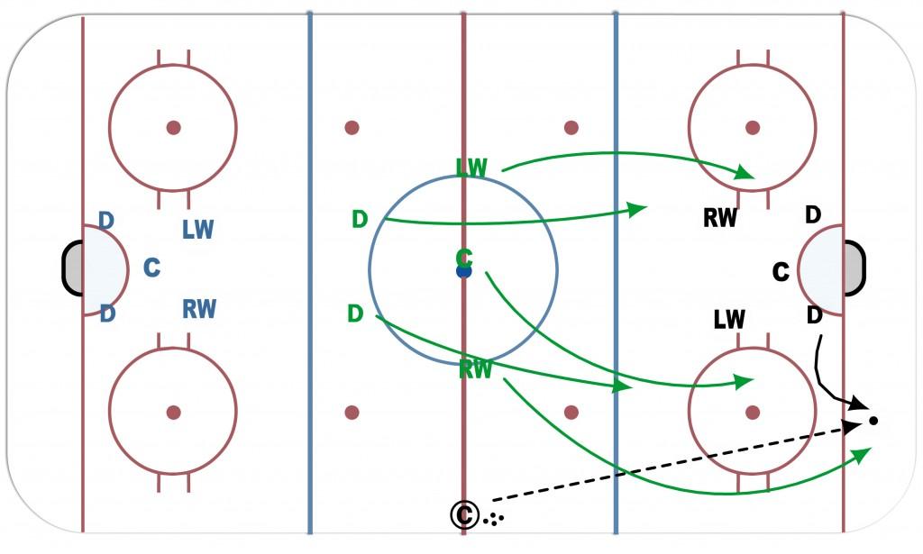 Hockey court diagram