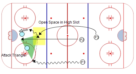Using the Triangle to Open Up Space on the Attack