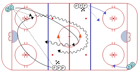 1 on 1 Swedish Overspeed Drill