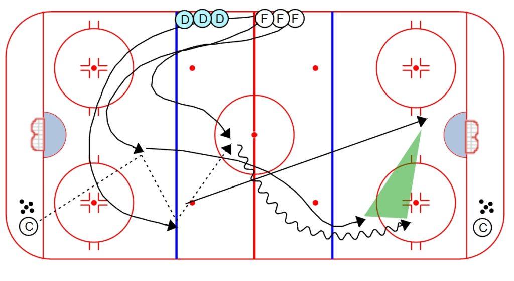 hockey skills and drills pdf