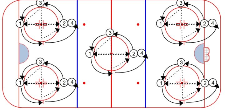 9 Half-Ice Hockey Drills Every Coach Should Know About