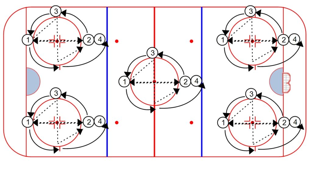 Hockey Drills Weiss Tech Hockey Drills And Skills