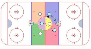 Small Area Games Triangle 1 Timer Weiss Tech Hockey Drills And Skills