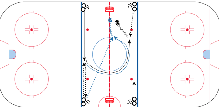 Cross-Ice 3 Pass & Shot Drill